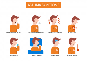 Asthma symptoms-CCube Homeopathy